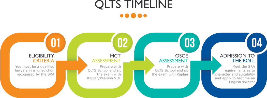 Preparation Time and Planning - QLTS School