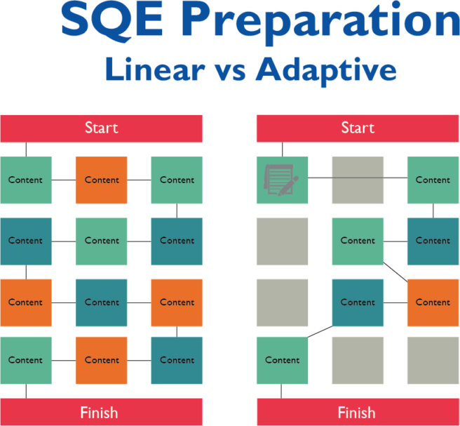 sqe adaptive and linear learning